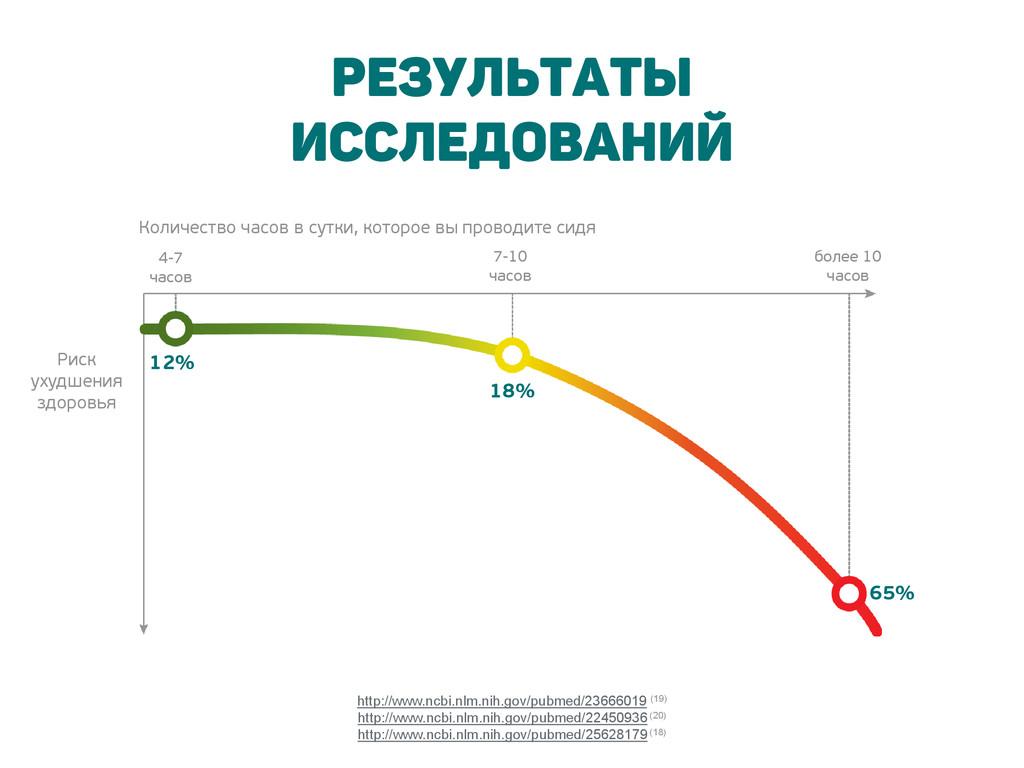 12% 18% 65% 4-7 часов 7-10 часов более 10 часов...