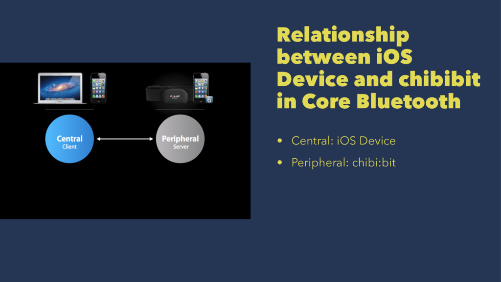 Relationship between iOS Device and chibibit in...
