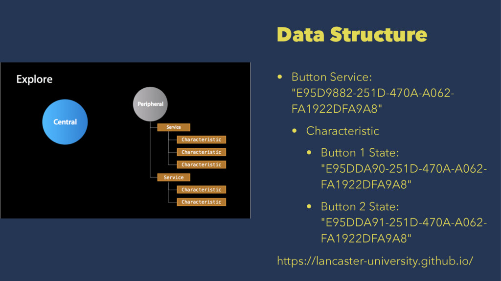 "Data Structure • Button Service: ""E95D9882-251D..."