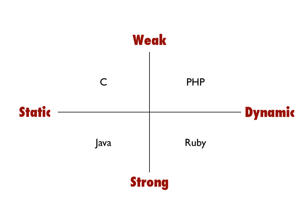 C PHP Java Ruby Static Dynamic Weak Strong