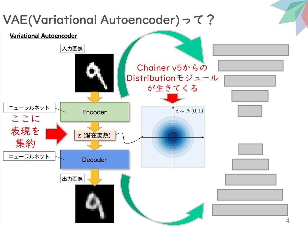 VAE(Variational Autoencoder)って? 4 ここに 表現を 集約 Ch...
