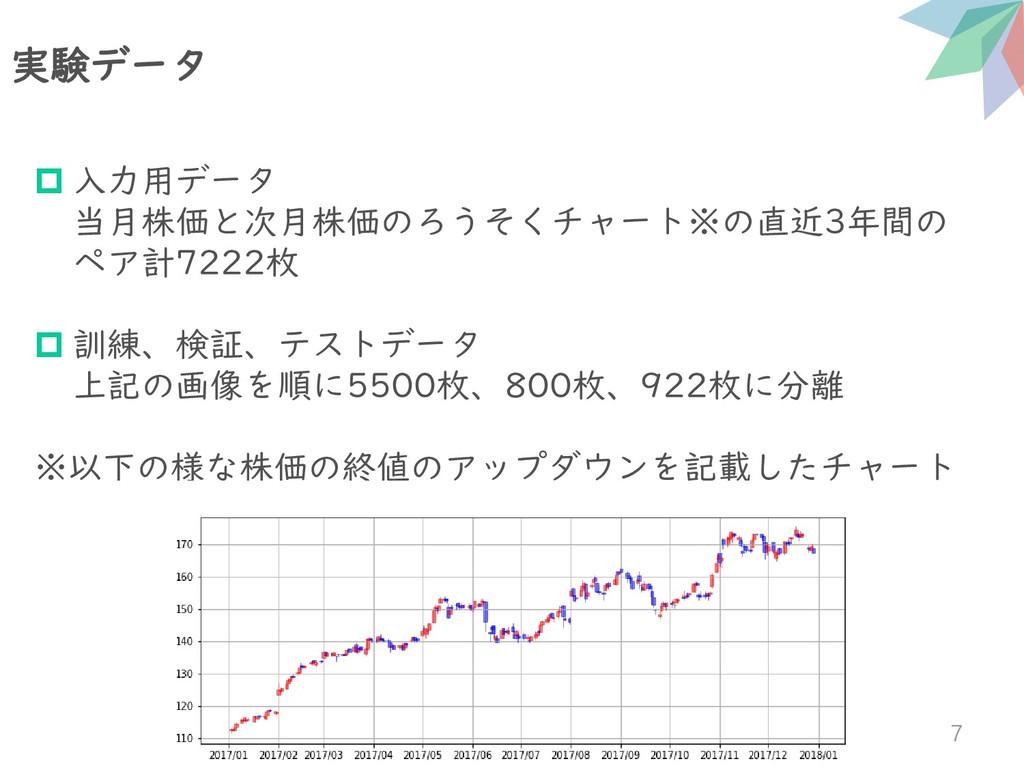 実験データ 7  入力用データ 当月株価と次月株価のろうそくチャート※の直近3年間の ペア計...