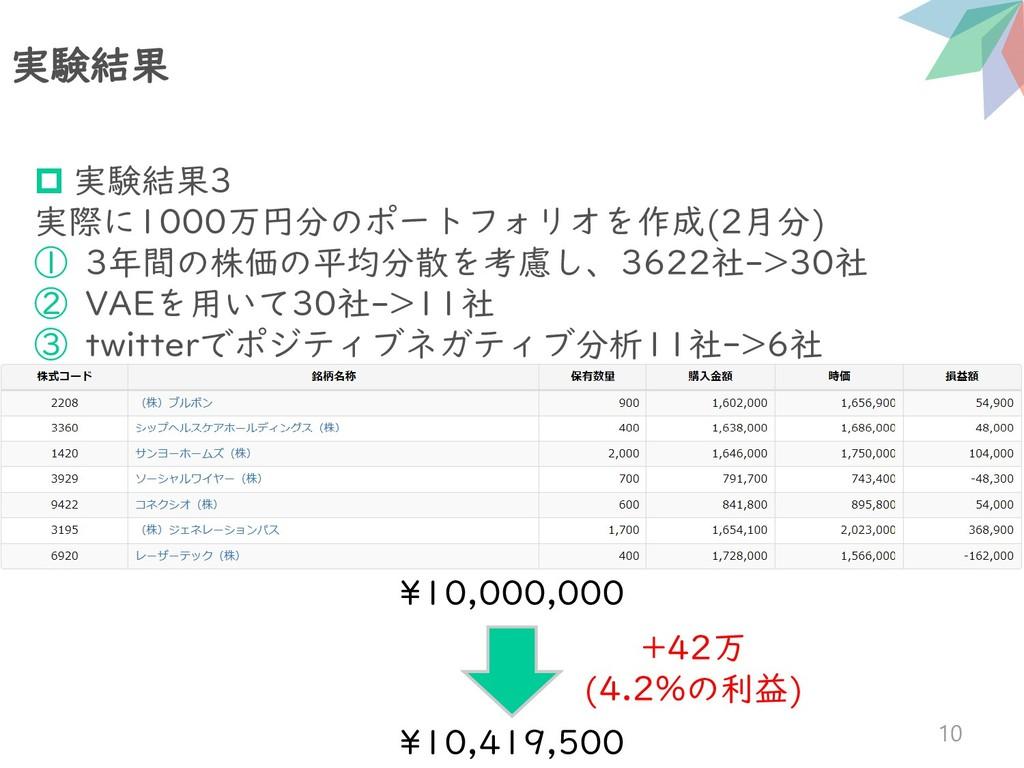 実験結果 10  実験結果3 実際に1000万円分のポートフォリオを作成(2月分) ① 3年...