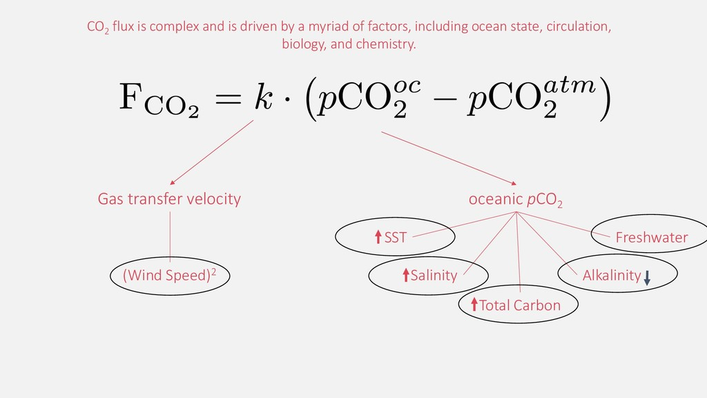 Gas transfer velocity (Wind Speed)2 oceanic pCO...