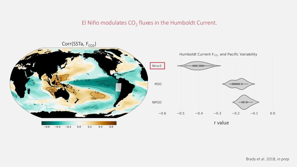 Corr(SSTa, FCO2 ) El Niño modulates CO2 fluxes ...