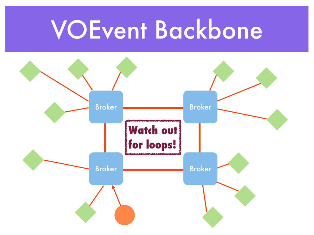 VOEvent Backbone Broker Broker Broker Broker Wa...