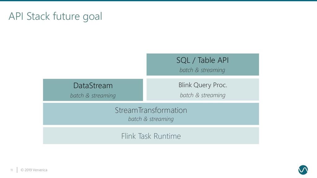 © 2019 Ververica 11 API Stack future goal Flink...