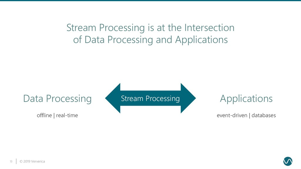 © 2019 Ververica 13 Stream Processing offline |...