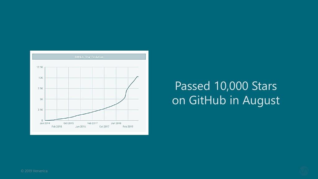 © 2019 Ververica Passed 10,000 Stars on GitHub ...