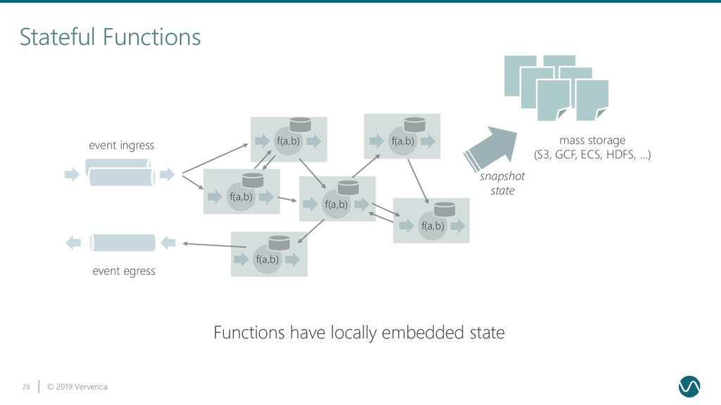 © 2019 Ververica 28 Stateful Functions f(a,b) f...