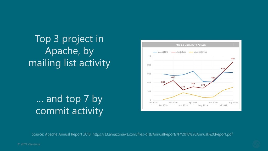 © 2019 Ververica Top 3 project in Apache, by ma...