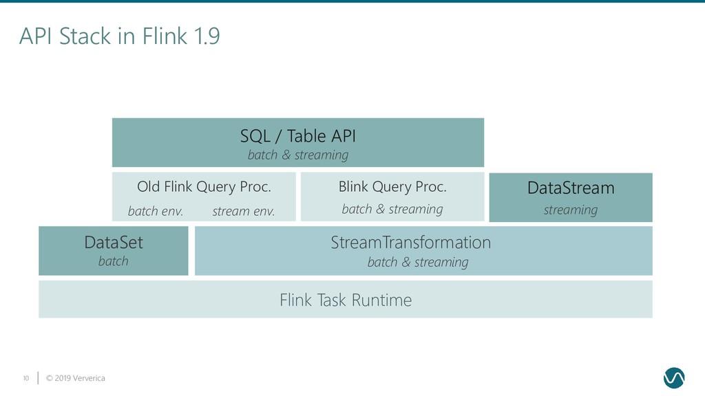 © 2019 Ververica 10 API Stack in Flink 1.9 Flin...