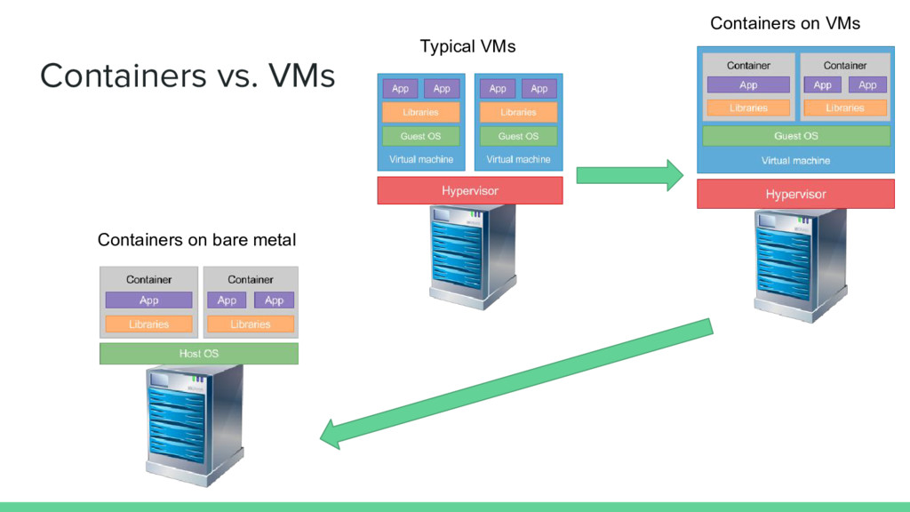 Containers vs. VMs Typical VMs Containers on ba...