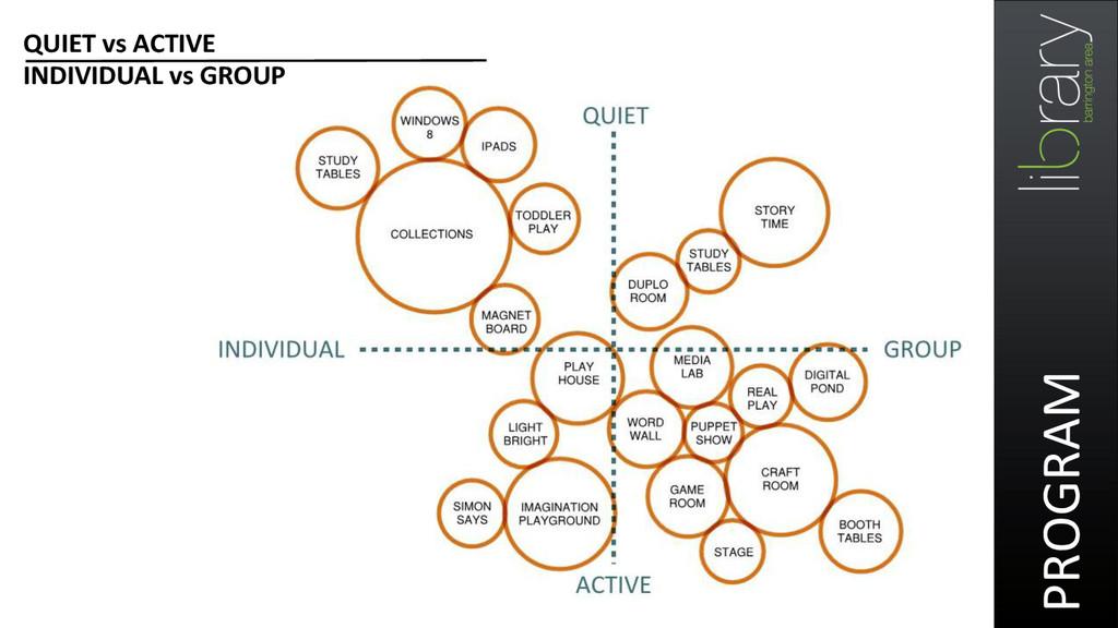 PROGRAM  QUIET vs ACTIVE  INDIVIDUA...