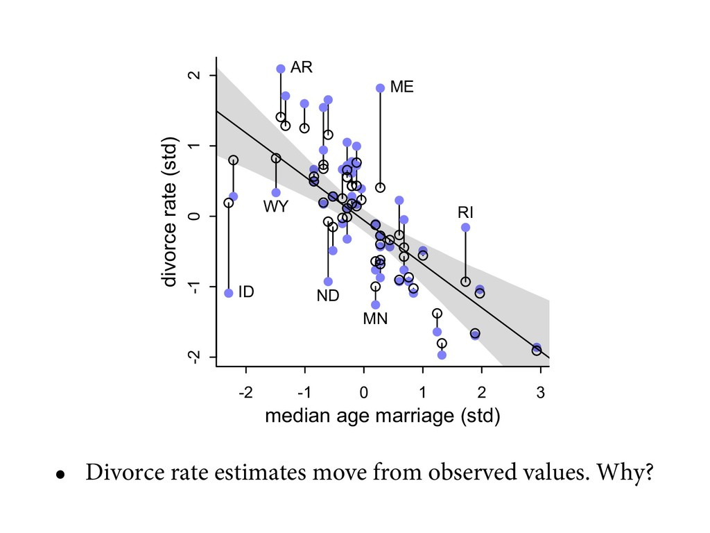 • Divorce rate estimates move from observed val...