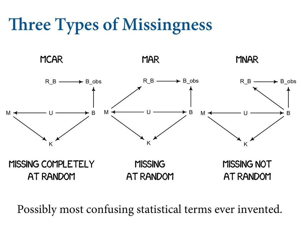 Three Types of Missingness K JT OFPDPSUFY QFSDF...