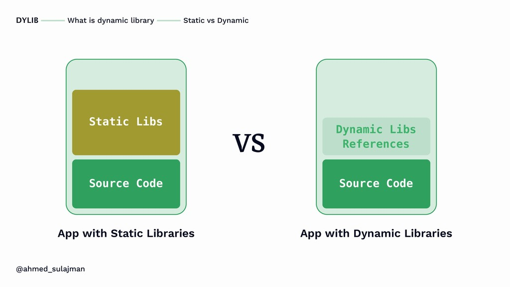 @ahmed_sulajman DYLIB What is dynamic library S...