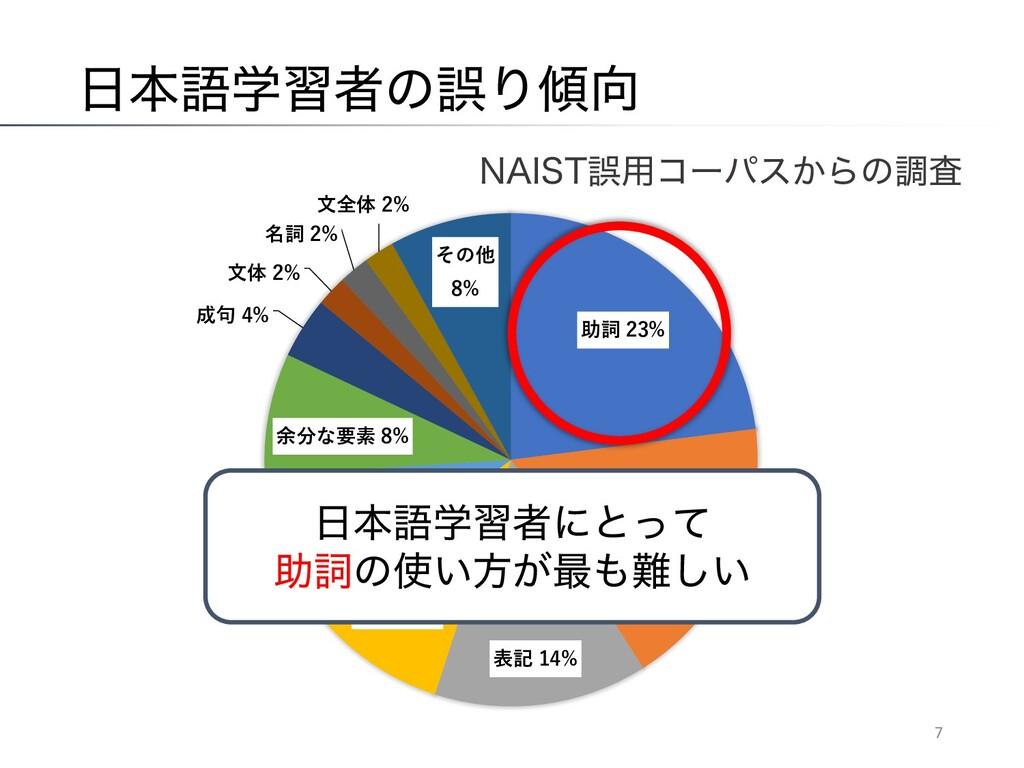 """ຊޠֶशऀͷޡΓ 7 4 1 % 8 1 93 903 2 /""""*45ޡ༻ίʔύε͔Βͷ..."""