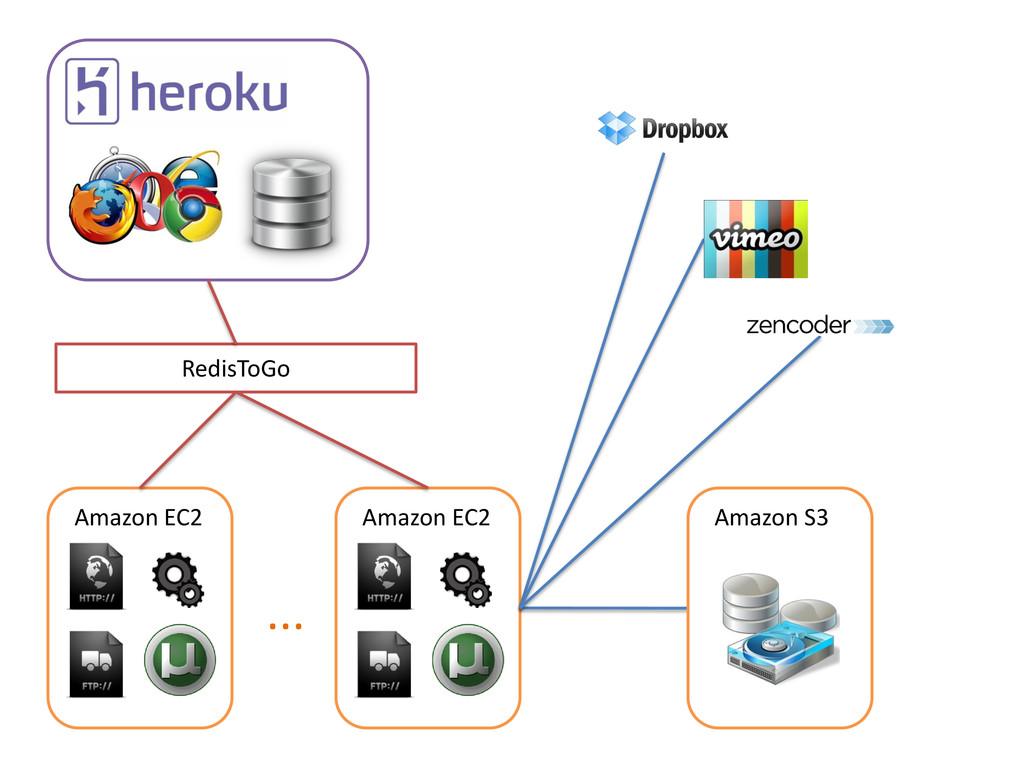Amazon EC2 RedisToGo Amazon EC2 ... Amazon S3
