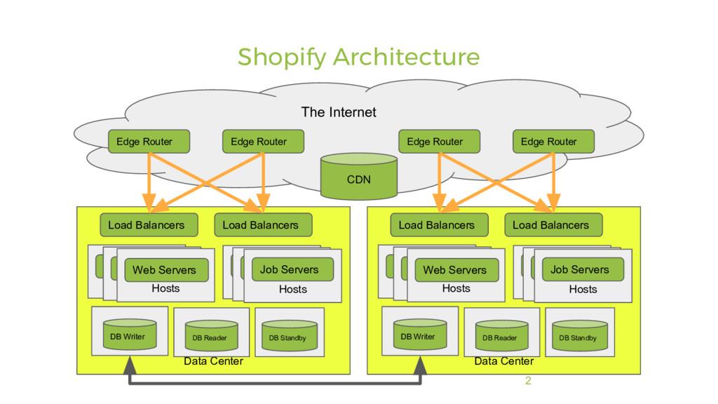 2 Data Center Host Web Server Load Balancers Ho...