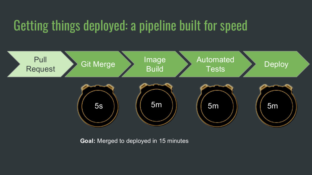 Getting things deployed: a pipeline built for s...