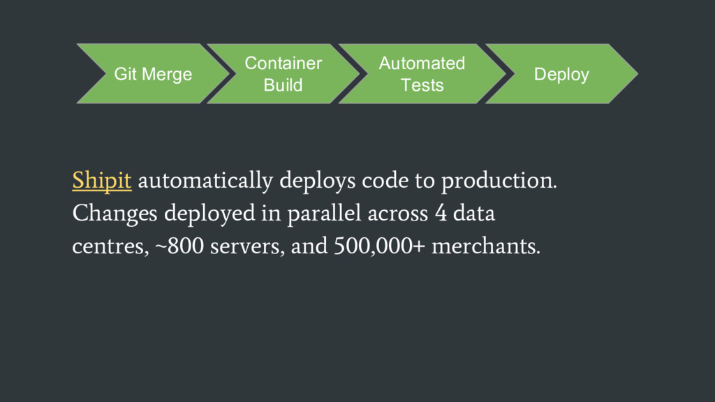 Shipit automatically deploys code to production...