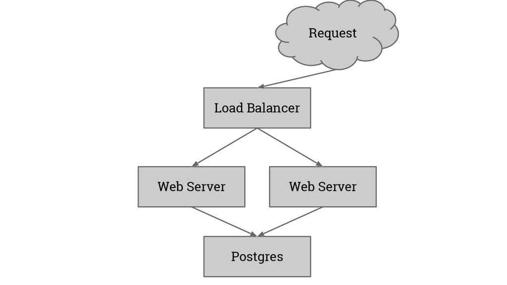 Load Balancer Web Server Web Server Postgres Re...