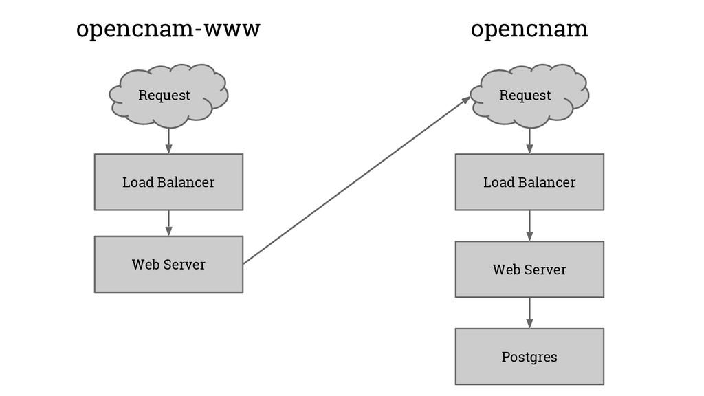 Load Balancer Web Server Postgres Request openc...