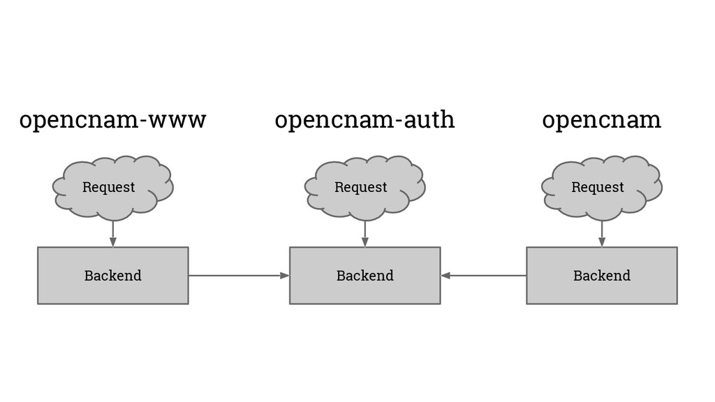 Backend Request opencnam Backend Request opencn...