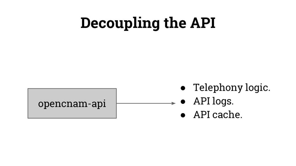 opencnam-api ● Telephony logic. ● API logs. ● A...