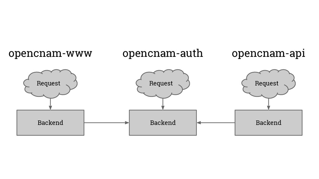 Backend Request opencnam-api Backend Request op...