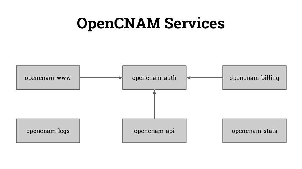 opencnam-billing opencnam-www opencnam-auth ope...