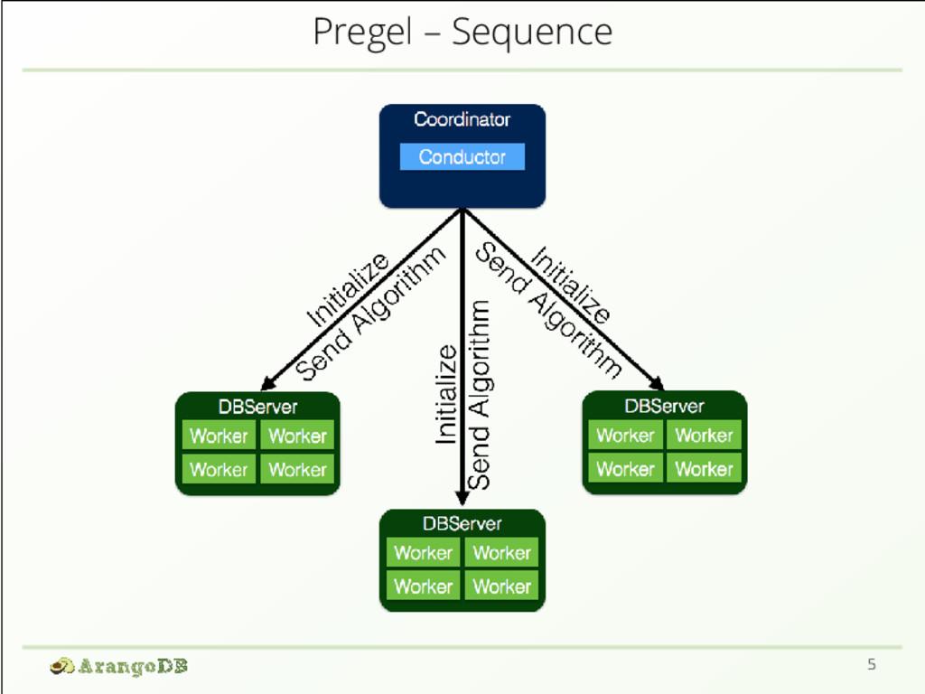 Pregel – Sequence 5