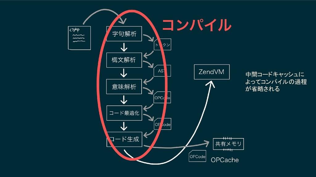 中間コードキャッシュに よってコンパイルの過程 が省略される