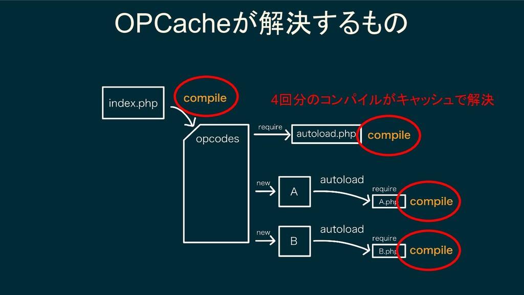 OPCacheが解決するもの 4回分のコンパイルがキャッシュで解決