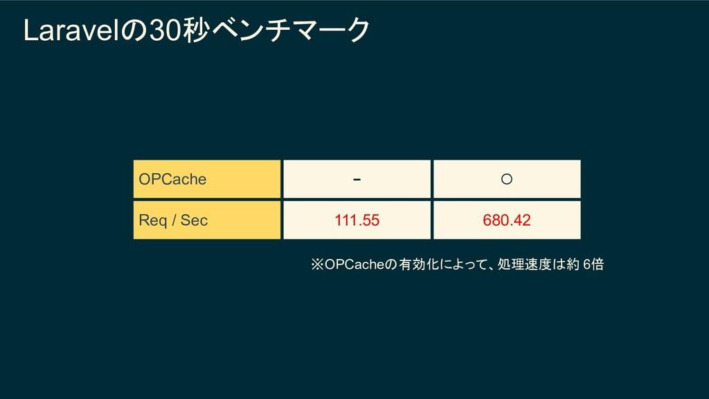 OPCache − ◯ Req / Sec 111.55 680.42 ※OPCacheの有効...