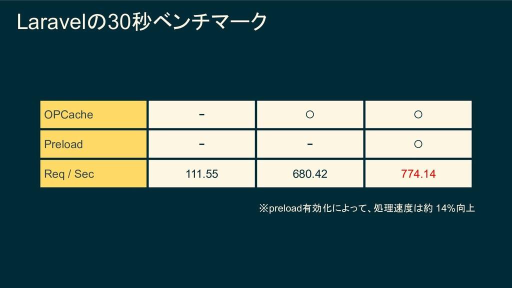 Laravelの30秒ベンチマーク OPCache − ◯ ◯ Preload − − ◯ R...