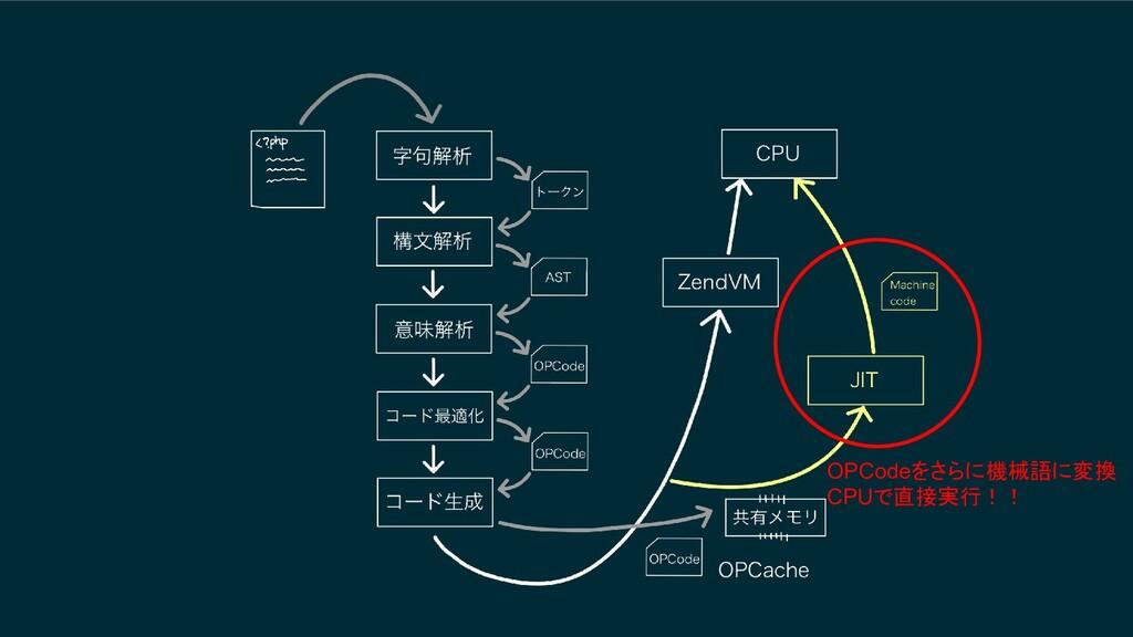 OPCodeをさらに機械語に変換 CPUで直接実行!!