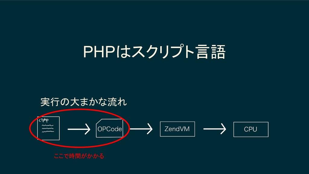PHPはスクリプト言語 実行の大まかな流れ ここで時間がかかる
