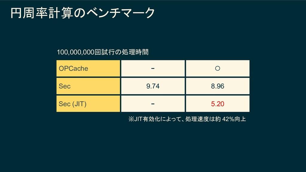 円周率計算のベンチマーク OPCache − ◯ Sec 9.74 8.96 Sec (JIT...
