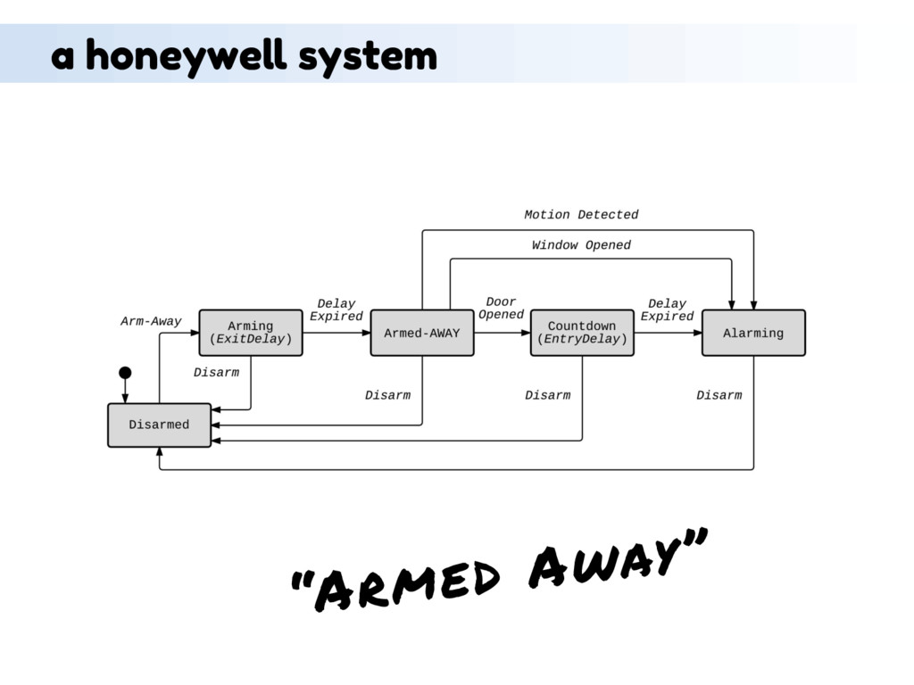 """Armed Away"" a honeywell system"