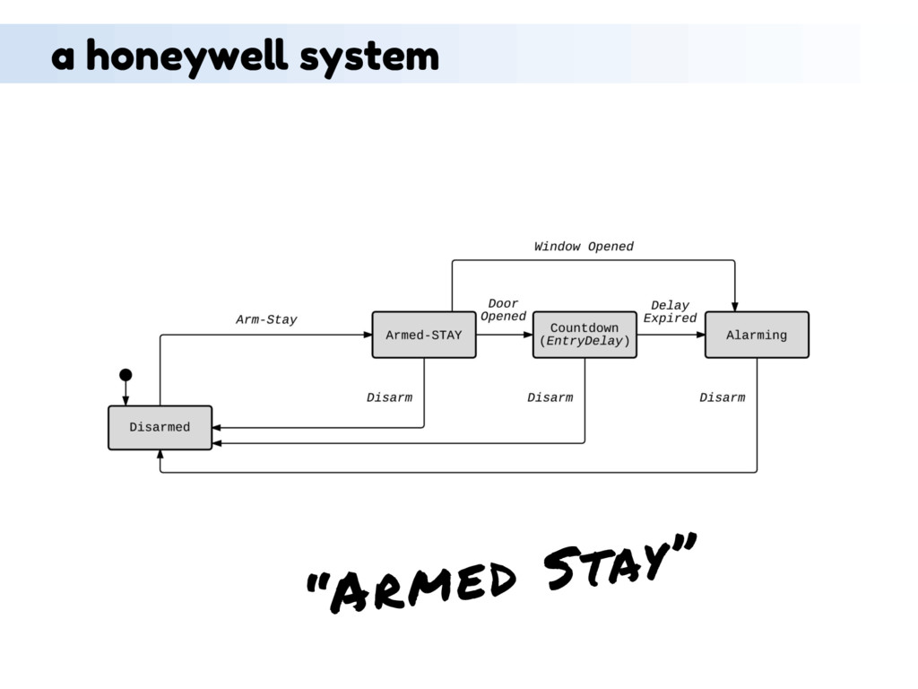 """Armed Stay"" a honeywell system"