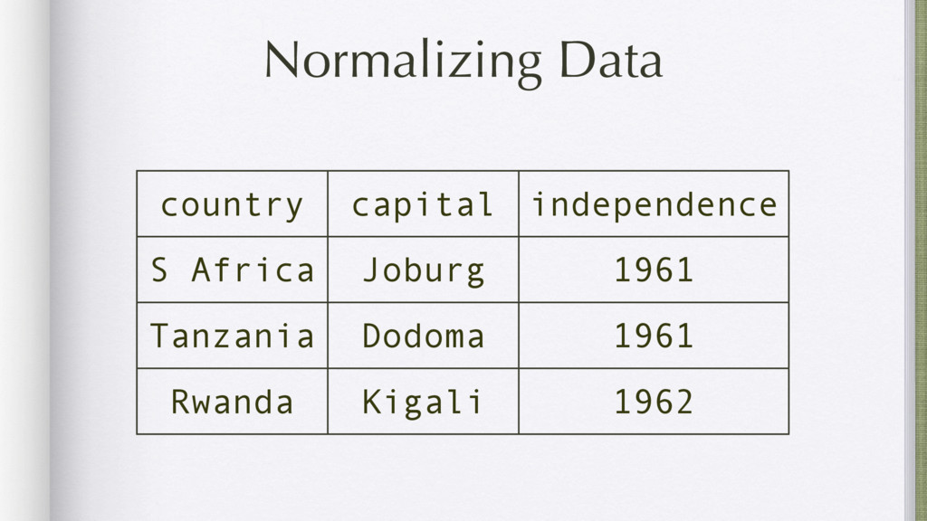 Normalizing Data country capital independence S...