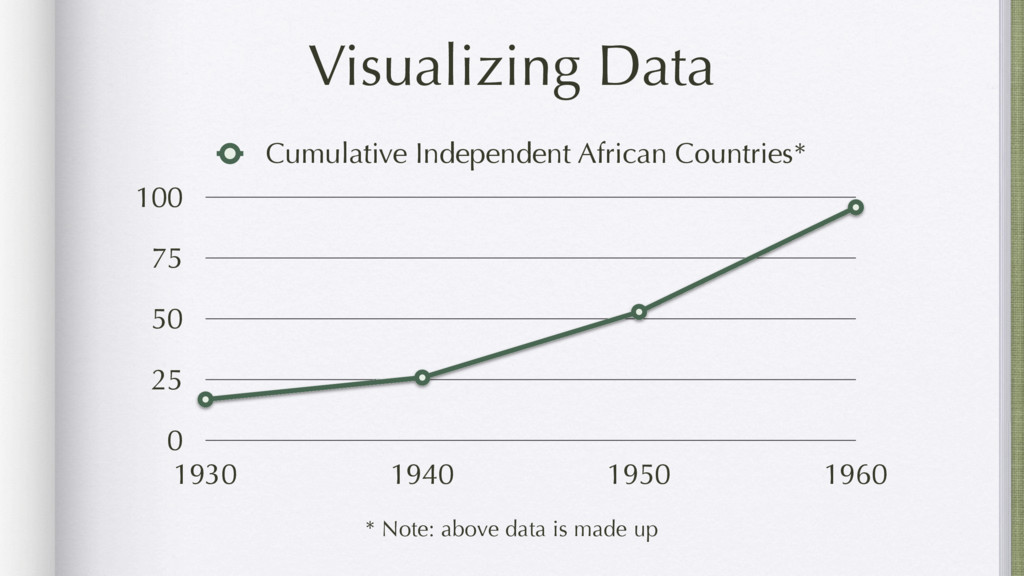 Visualizing Data 0 25 50 75 100 1930 1940 1950 ...
