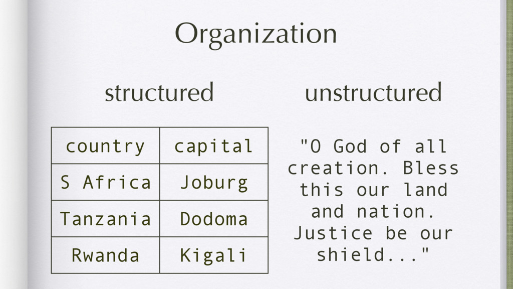 Organization country capital S Africa Joburg Ta...