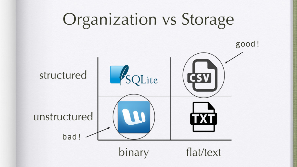 Organization vs Storage structured unstructured...