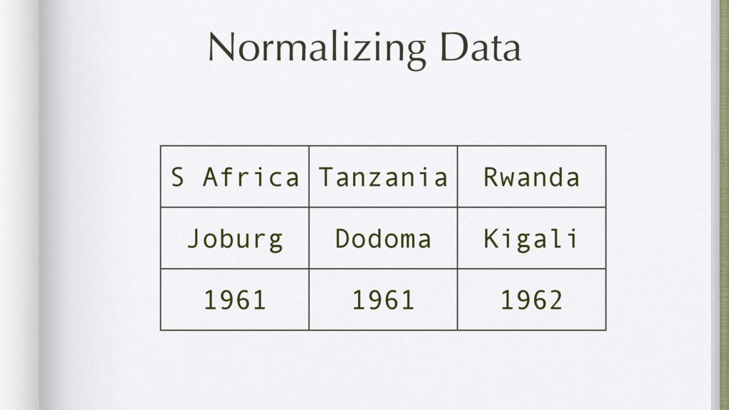 Normalizing Data S Africa Tanzania Rwanda Jobur...