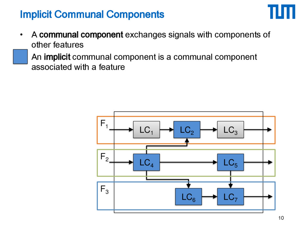 F1 • A communal component exchanges signals wit...