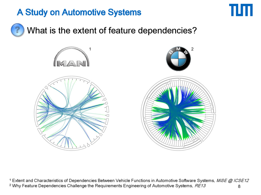 A Study on Automotive Systems • What is the ext...