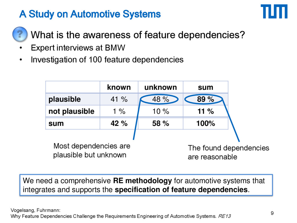 A Study on Automotive Systems • What is the awa...